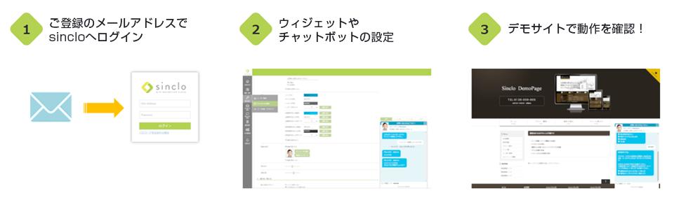 1.ご登録のメールアドレスでsincloへログイン 2.ウィジェットやチャットボットの設定 3.でもサイトで動作を確認!